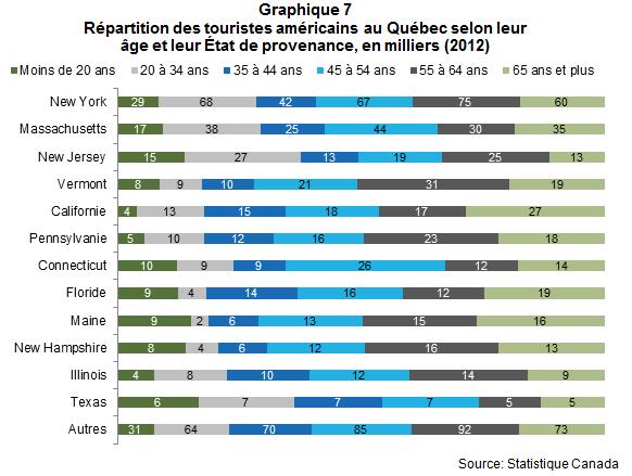VL_les_Americains_au_quebec_en_2012_Graph7