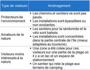 Tableau_Tourisme_insulaire_v2