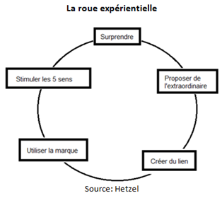 CN_marketing_experientiel_image1
