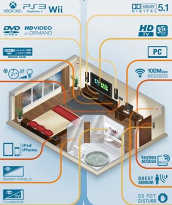 CN_hotel_intelligent_image1