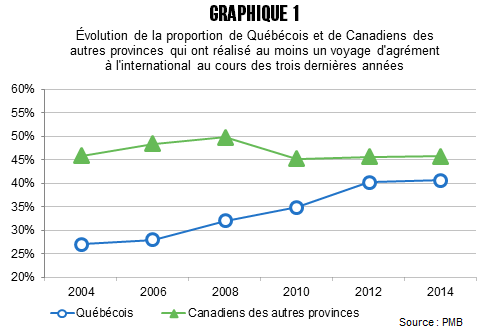 CB_Quebecois_plus_sorteux_avant_graph_1