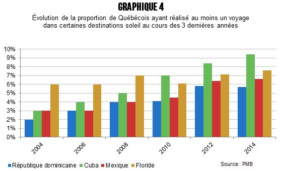 CB_Quebecois_plus_sorteux_avant_graph_4