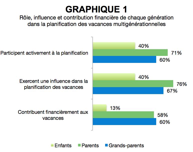 AR_vacances_multigenerationnelles_US_graphique1