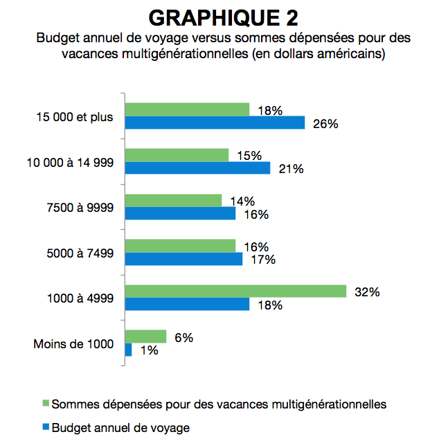 AR_vacances_multigenerationnelles_US_graphique2