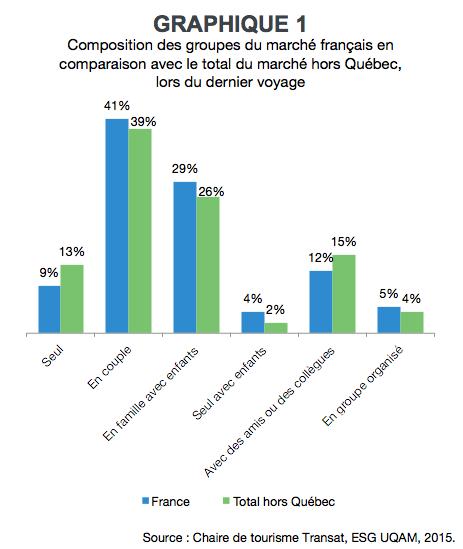 EH_habitudes_touristiques_FR_Graph1