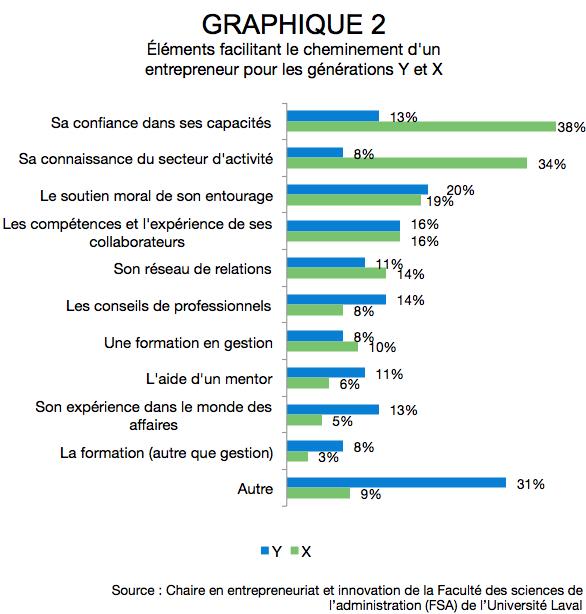 AR_Les entrepreneurs québécois de la génération Y2