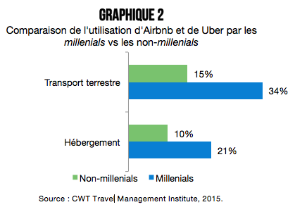Voyages_d_affaires_et_economie_collaborative_graphique_2