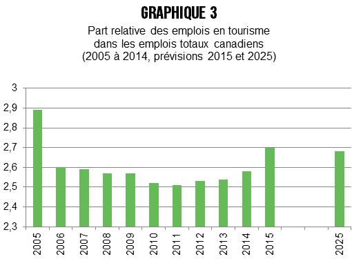 Canada, tourisme, emploi, PIB