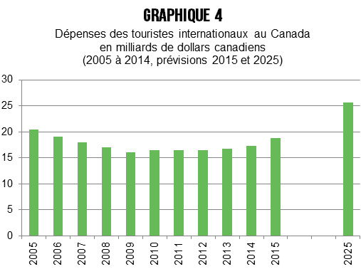 Dépenses, Touristes internationaux, Canada, PIB