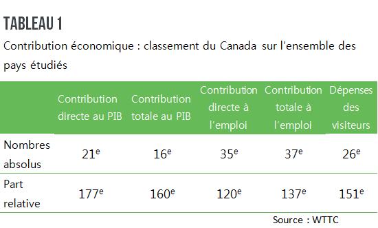 Contribution économique, classement, Canada