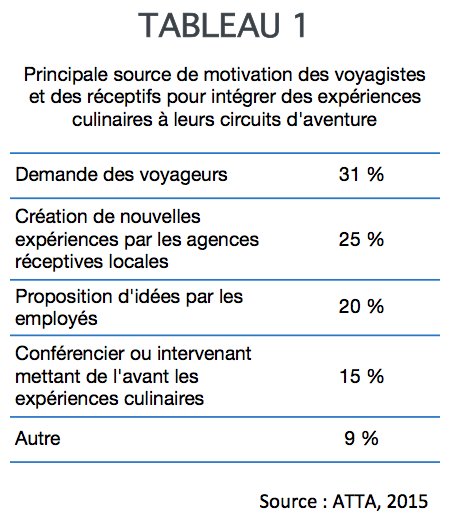 experiences_culinaires_voyagistes