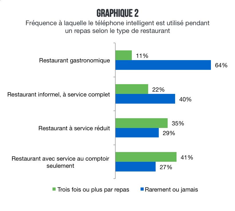 restaurant_technologie_mobile_avant_repas_frequence