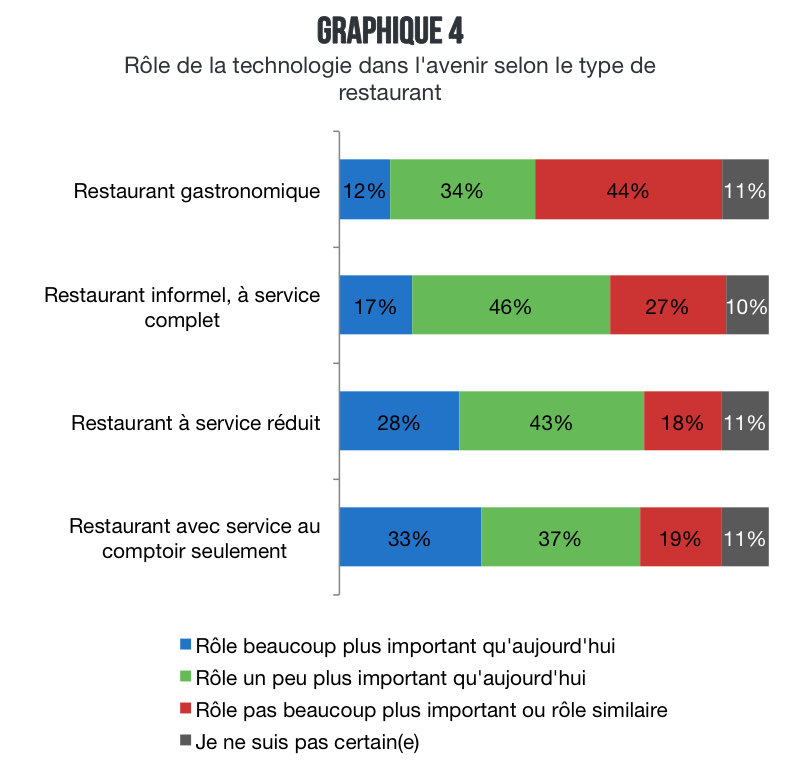 restaurant_technologie_type_role