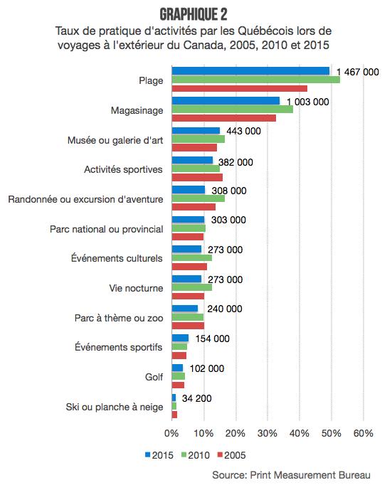 Activites_PMB_quebecois_international_1