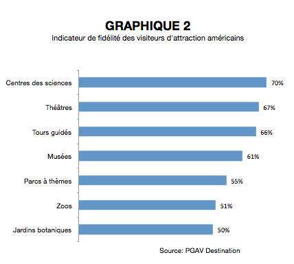 Portrait de l'industrie des attraits grap.2