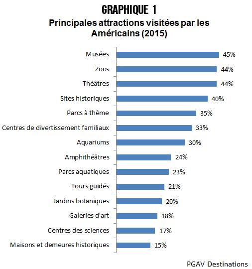 profil_visiteur_attraction_graphique1