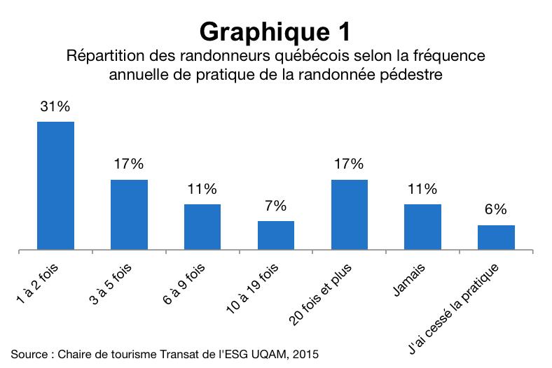 Qui_sont_les_randonneurs_quebecois_graphique_1