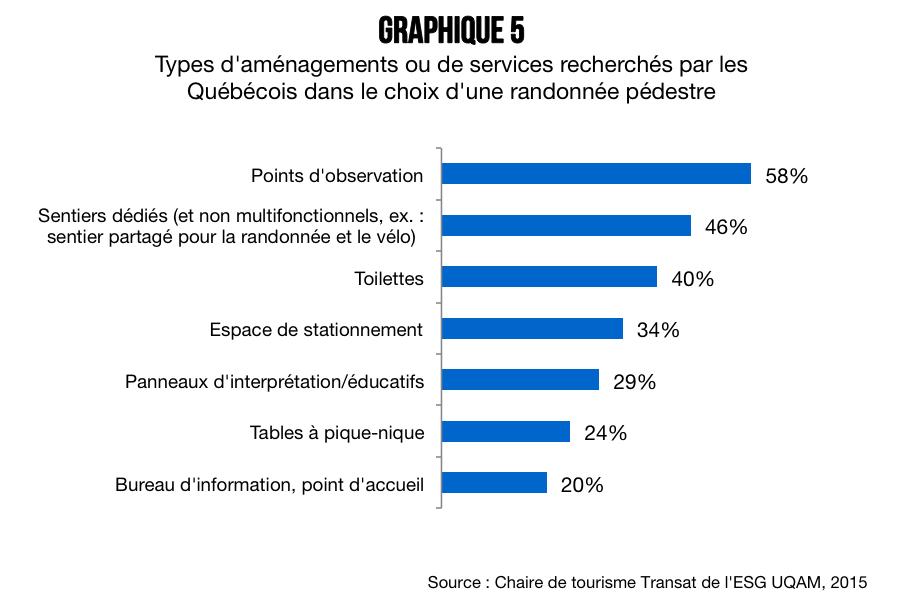 Qui_sont_les_randonneurs_quebecois_graphique_5
