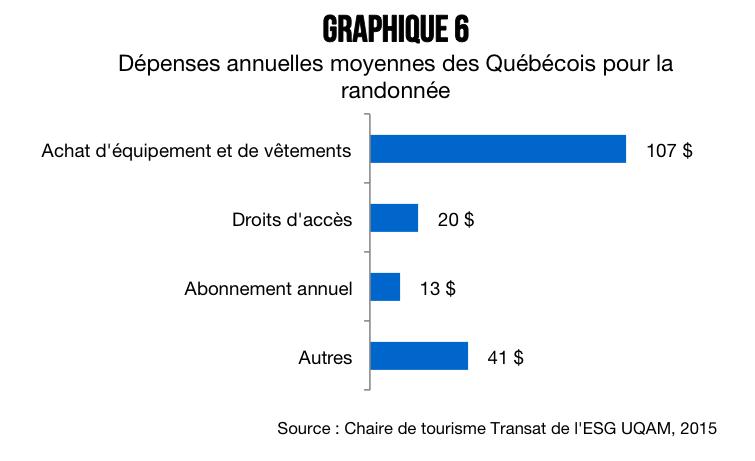 Qui_sont_les_randonneurs_quebecois_graphique_6