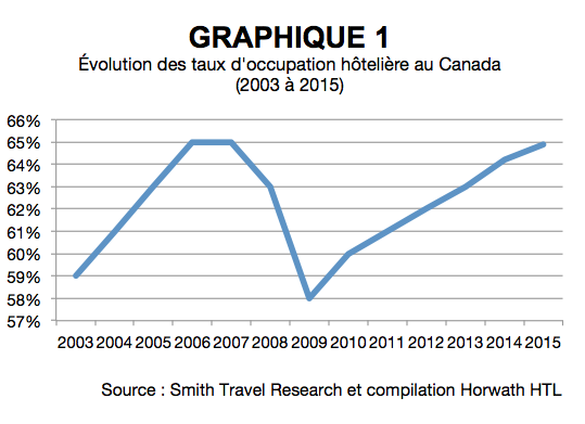 1-evolution_taux_occupation_hoteliere_au-canada