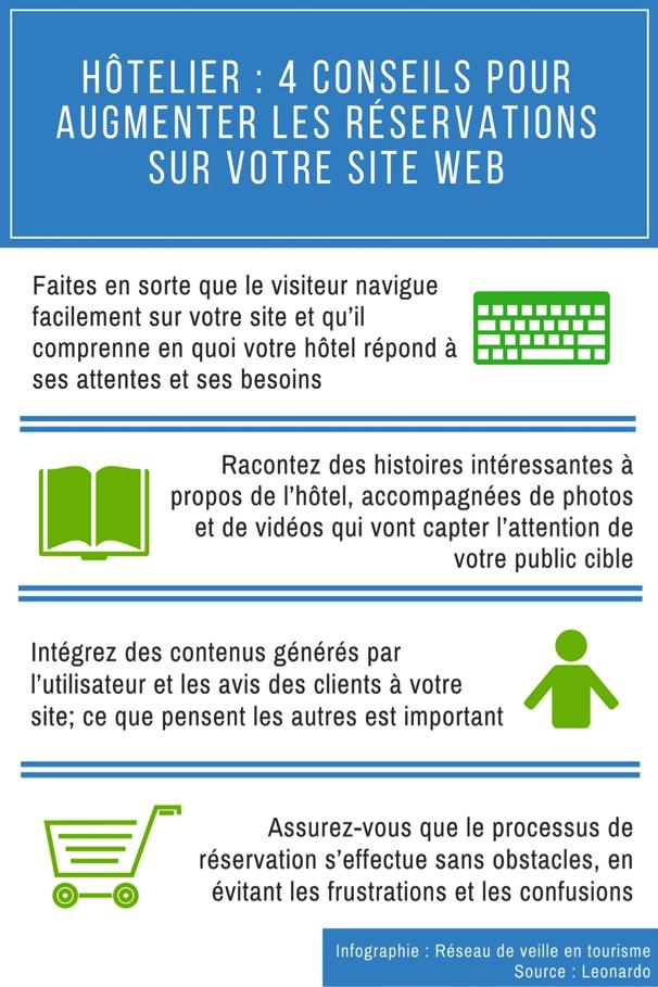 infographie-augmenter-reservations-en-ligne
