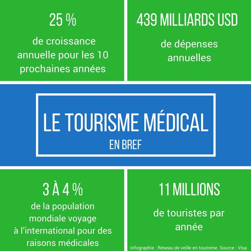 le-tourisme-medical