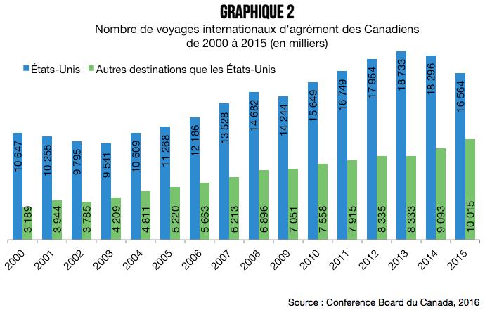 profil_des_voyages_internationaux_des_canadiens_graphique_2