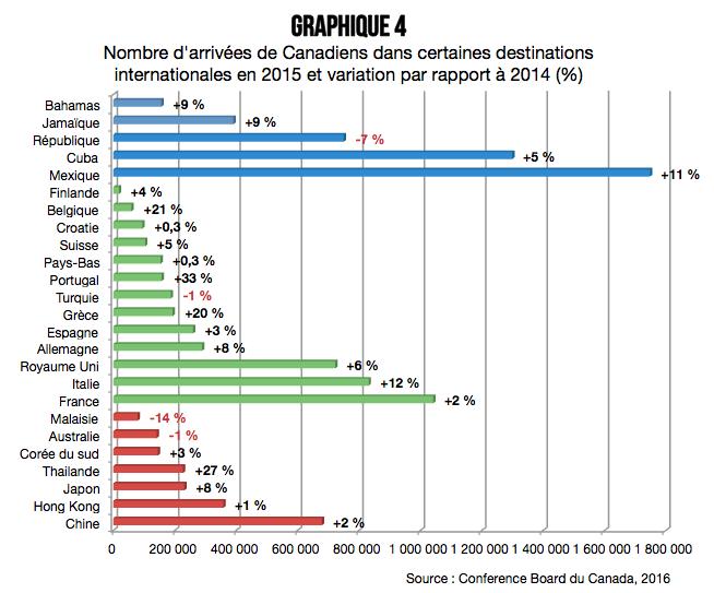 profil_des_voyages_internationaux_des_canadiens_graphique_4