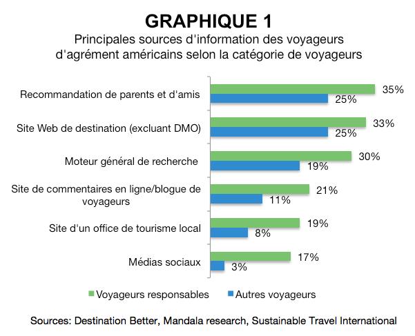 sources_info_voyageurs_categorie_voyageurs_tourisme_durable