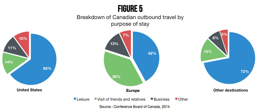 canadian_travel_purpose_stay_figure_5