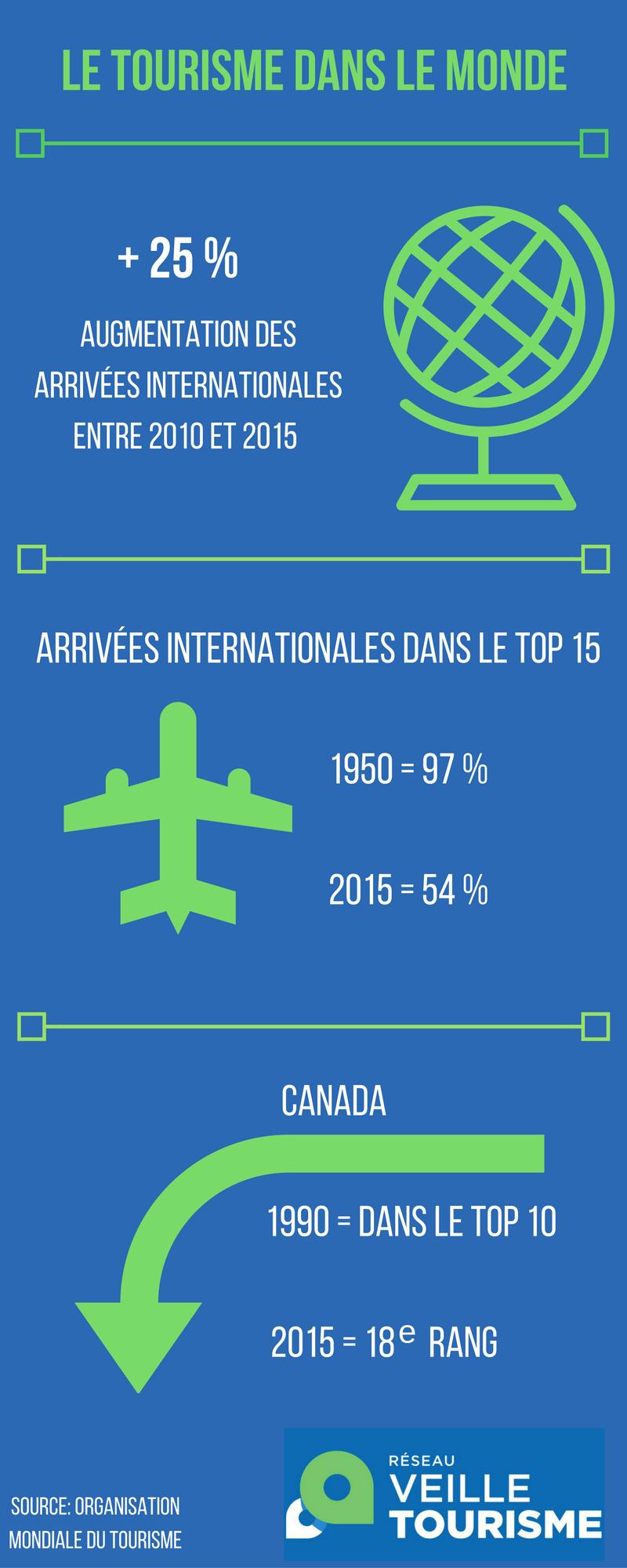 tourisme mondial infographie