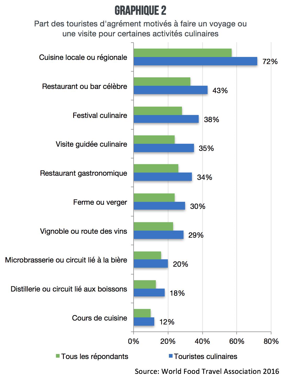 Touristes_culinaires_motivation_graphique2