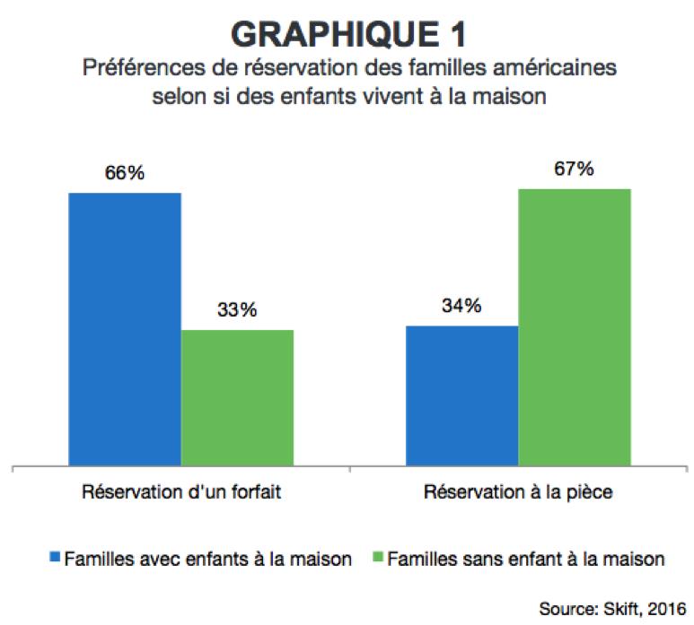 graphique_1_preferance_de_reservation