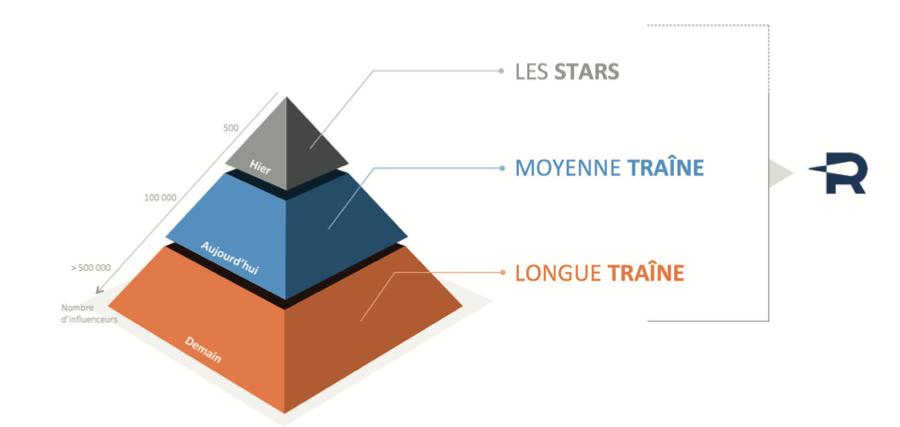 Influenceurs_longue_traine