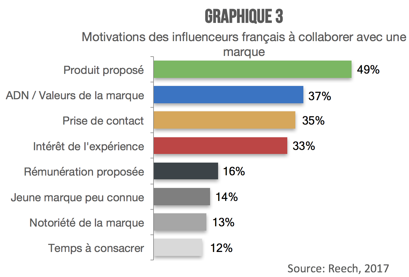 Influenceurs_motivations_graphique3