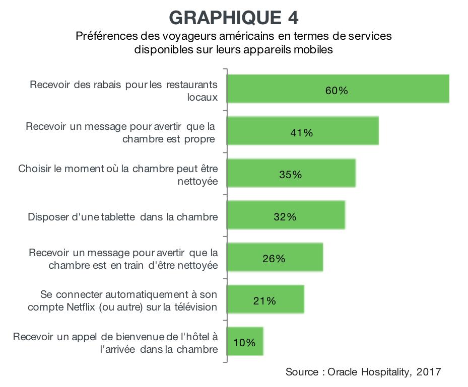 Graphique Preferences clients pour les fonctionnalites mobiles