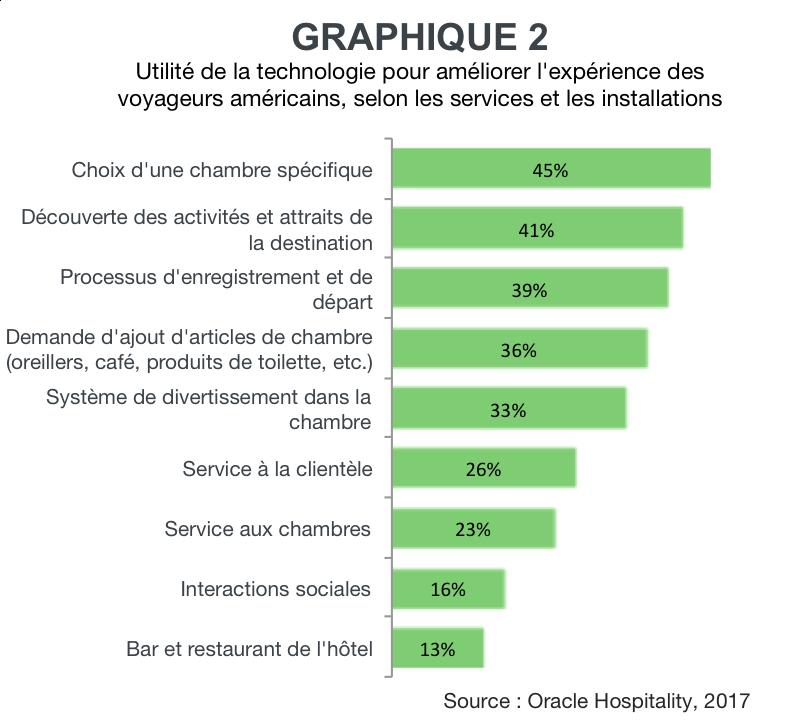 Graphique La technologie ameliore experience client hotellerie