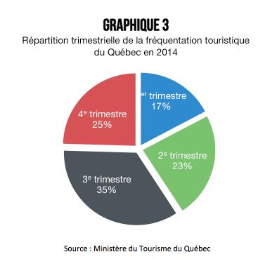 frequentation-touristique-quebec-saisons-2014