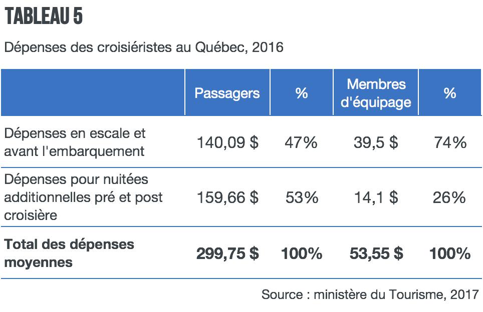 Depenses-croisieristes-Quebec