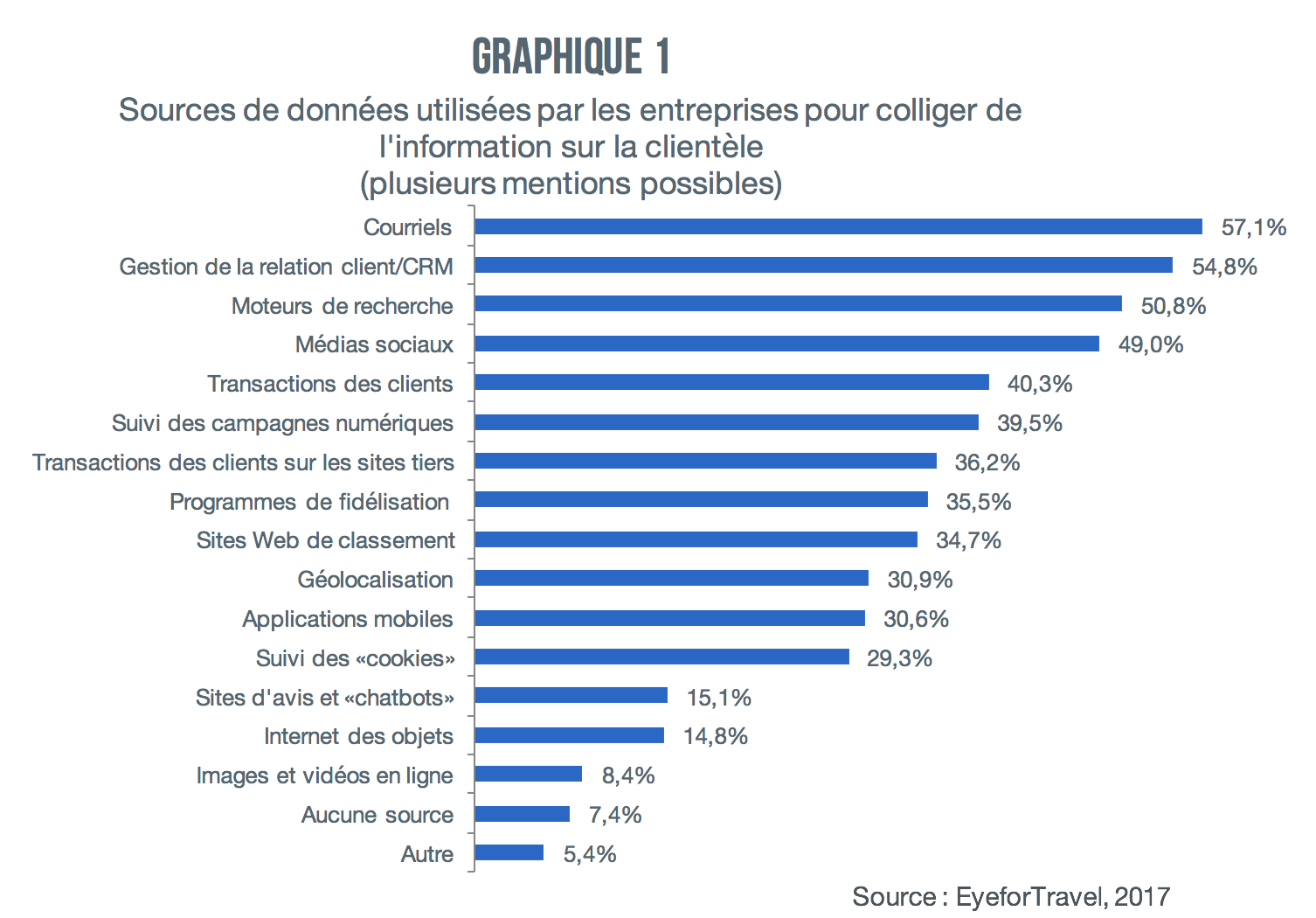 graphique-1-sources-de-donnees