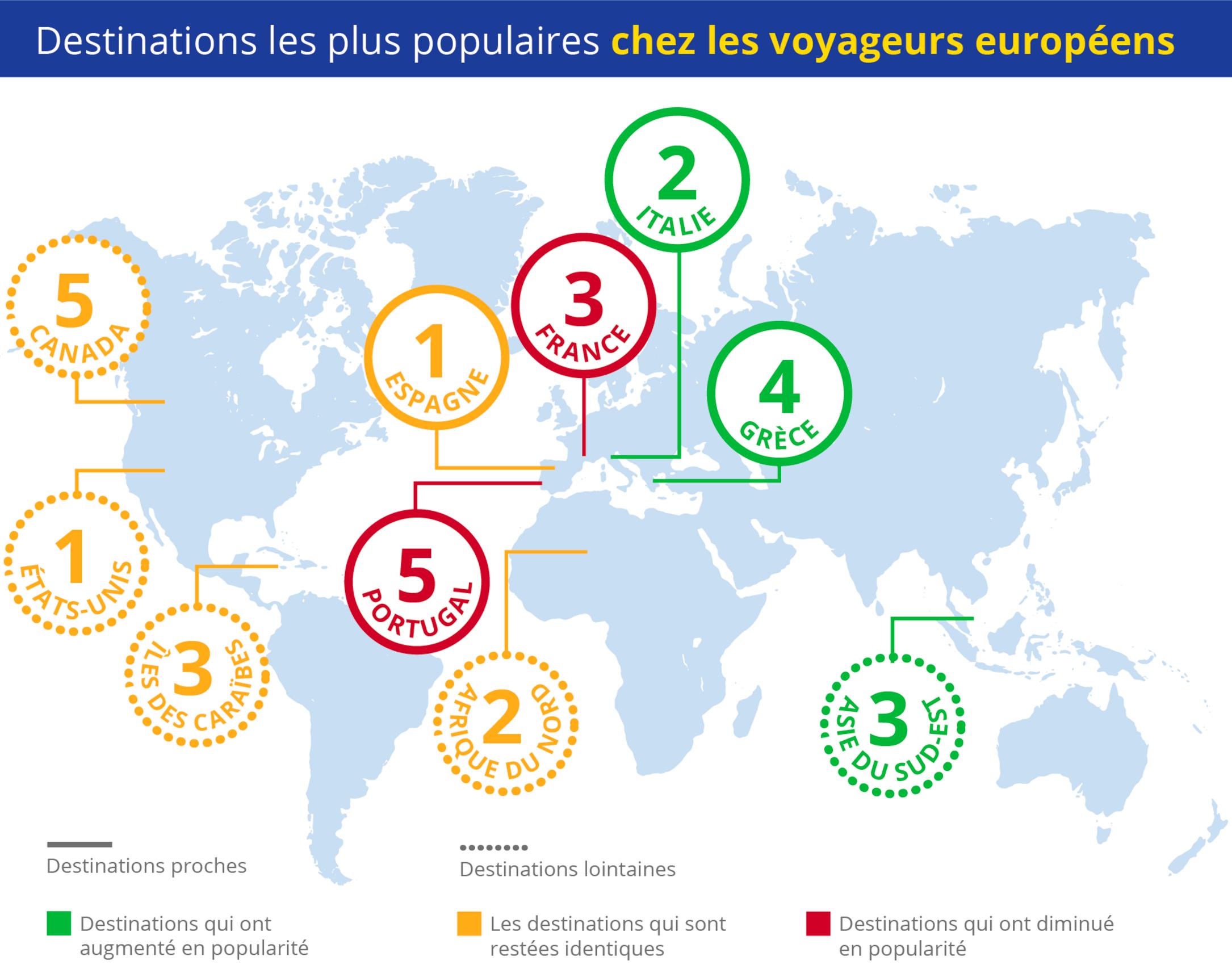 comparaison-generations-destinations-populaires