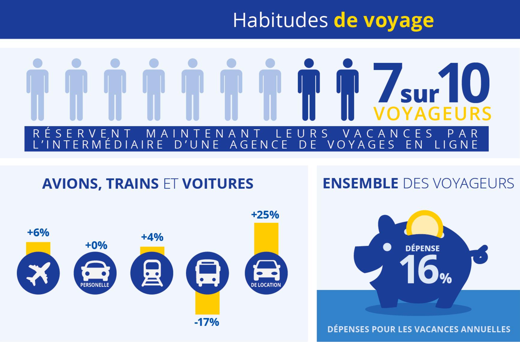 comparaison-generations-habitudes-voyages