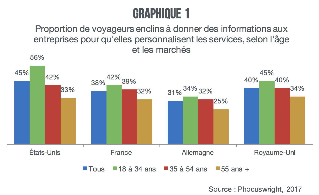 voyageurs-enclins-a-donner des informations_graph1