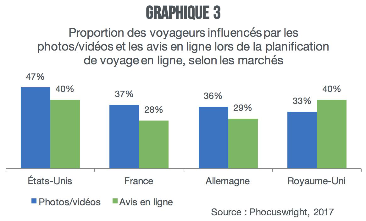 voyageurs-influences-par-les-photos-videos-et-les-avis_graph3