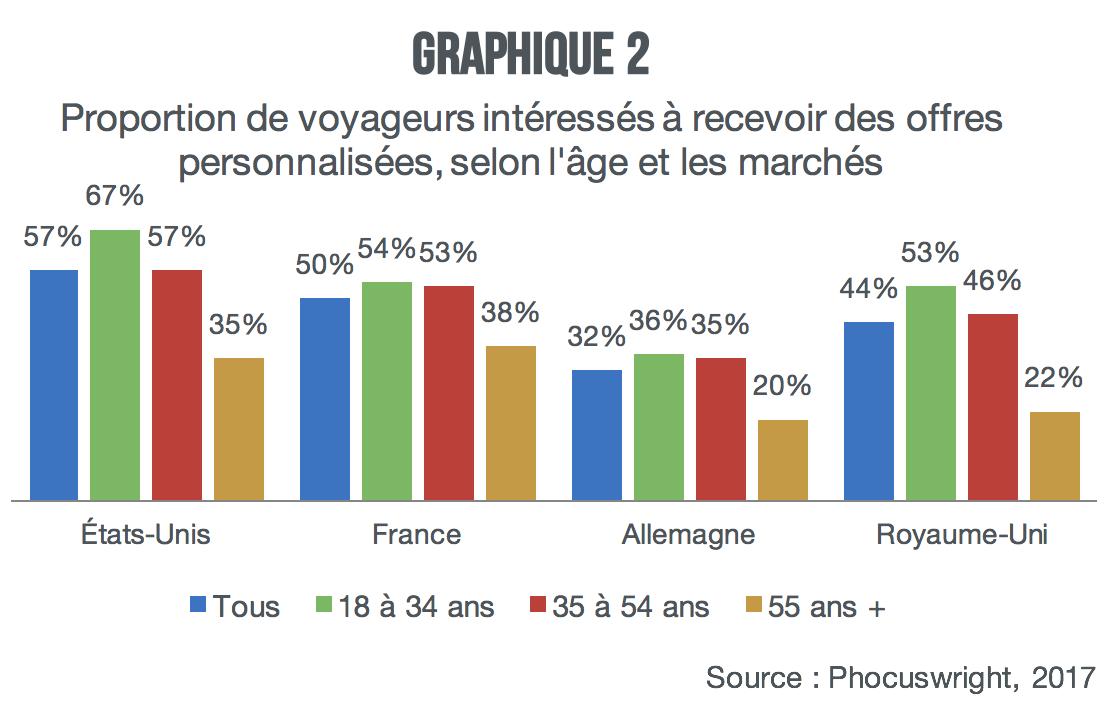 voyageurs-interesses-a-recevoir-des-offres-personnalisees-graph2