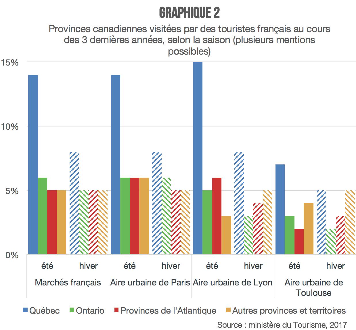 francais-provinces-visitees