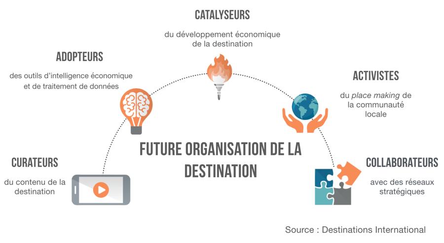 Future-organisation-destination