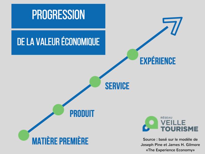 progression-valeur-economique-experience