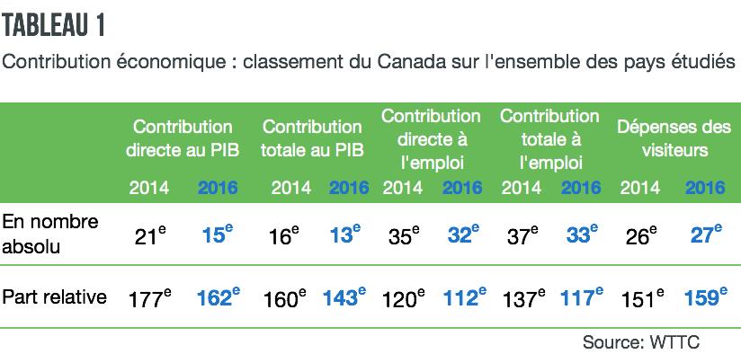 contribution-economique-classement-canada