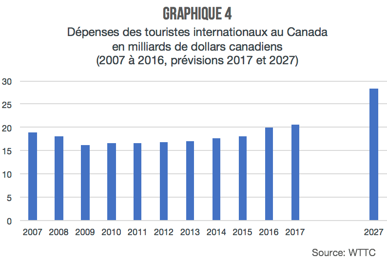 depenses-touristes-internationaux-Canada